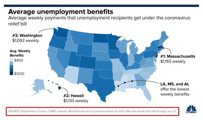 average unemployment benefits